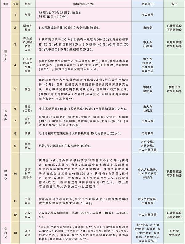 天津积分落户分值表_详解天津市积分落户怎么落怎么算分中国